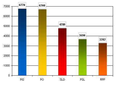 Liczba przekazów medialnych, w których wystąpiły partie polityczne w październiku 2011 r.