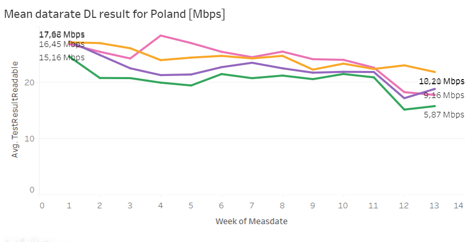 mean data rate dl result for poland