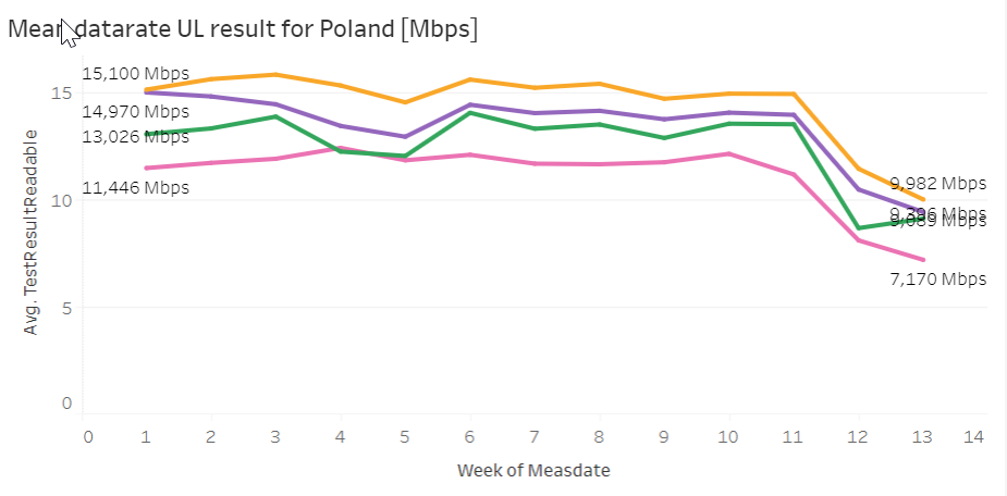 mean data rate ul result for poland