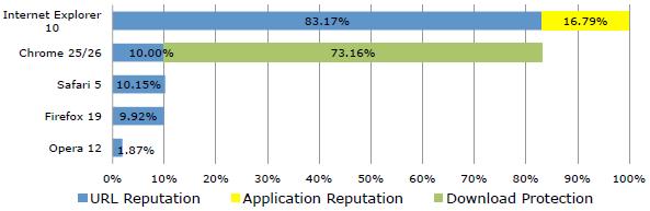 Wyniki badania NSS Labs