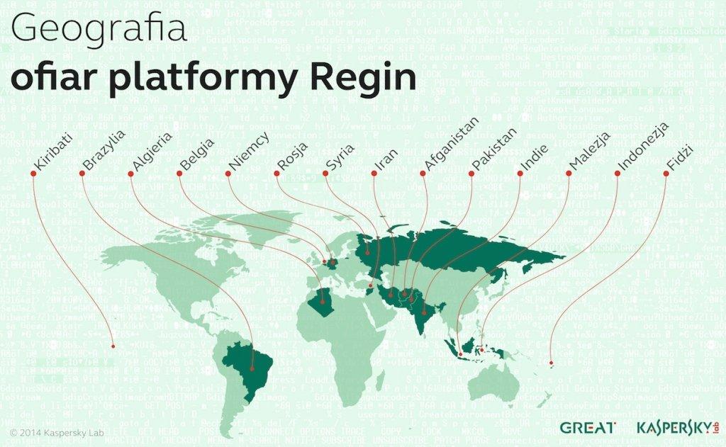 Geografia ofiar platformy Regin