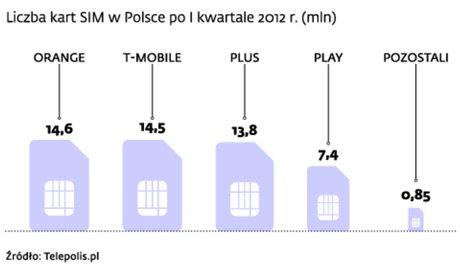 Liczba kart SIM w Polsce po I kwartale 2012 r.