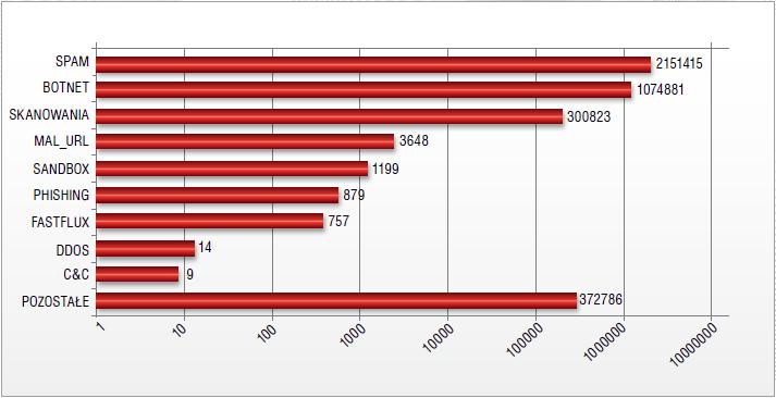 Liczba zgłoszeń automatycznych w poszczególnych kategoriach