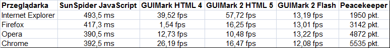 Ranking przeglądarek - testy szybkości