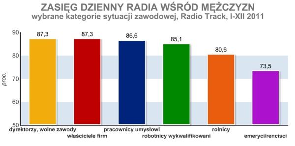 Zasięg dzienny radia wśród mężczyzn