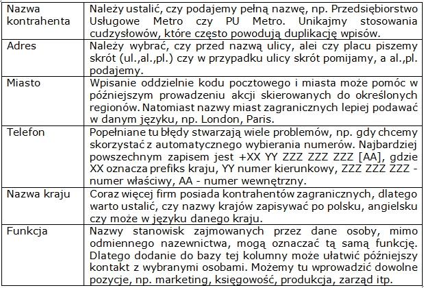 Lista pól, które najczęściej stwarzają problemy