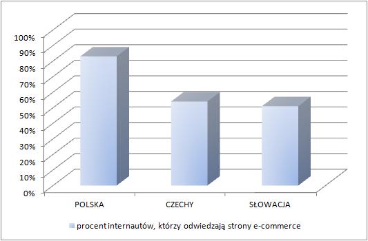 E-commerce w Europie Centralnej (ruch na stronach e-commerce)