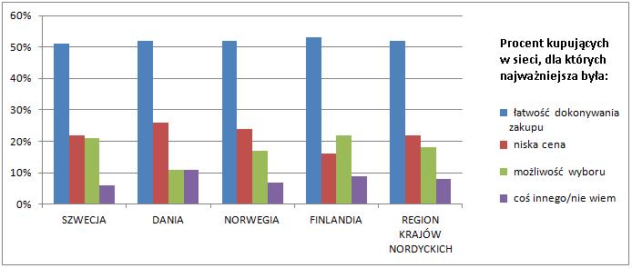Główne powody zakupów online (2012)