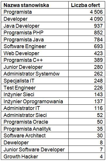 Rynek IT w Polsce: Popularne stanowiska