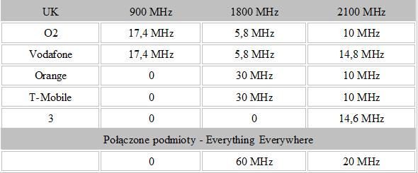 Podział częstotliwości komórkowych w Wielkiej Brytanii