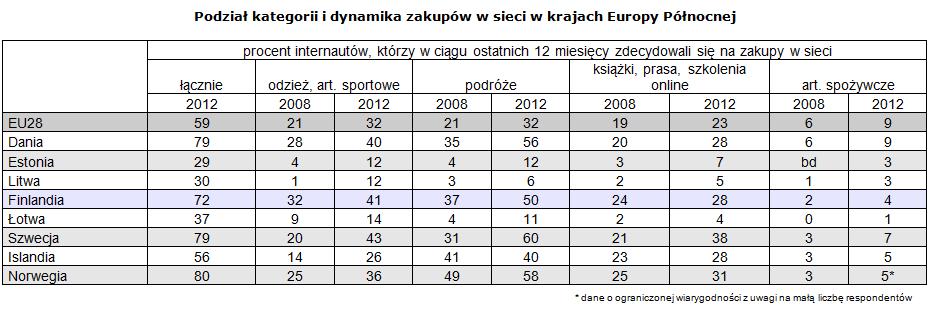 Podział kategorii i dynamika zakupów w sieci w krajach Europy Północnej