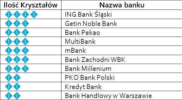 Kryształy Symetrii: Ranking użyteczności polskiej e-bankowości