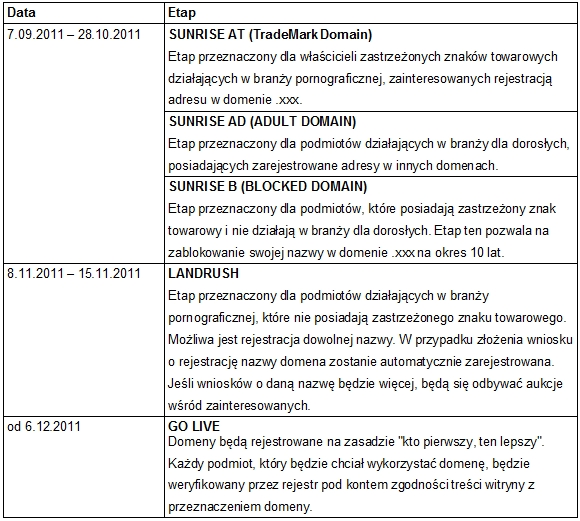 Harmonogram uruchomienia domen .xxx