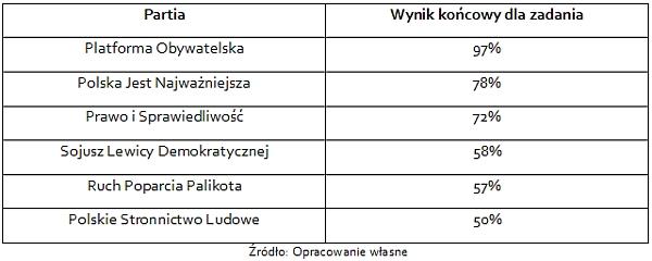 Wyniki badania serwisów wyborczych najpopularniejszych partii w Polsce