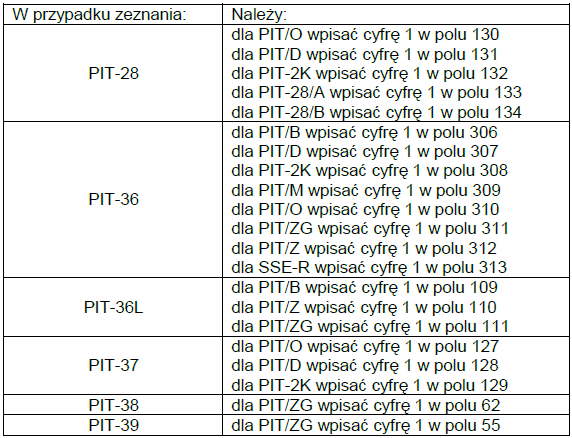 Jak wypełnić PIT - krok po kroku - dostępne załączniki
