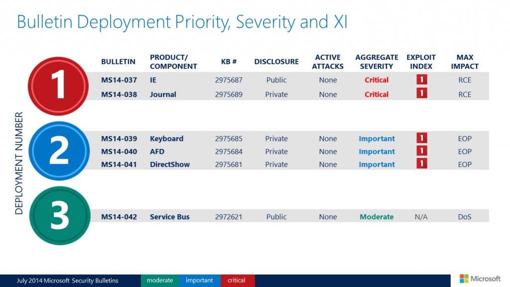 Biuletyny zabezpieczeń Microsoftu - lipiec 2014