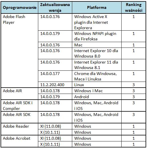 Ranking ważności poprawek udostępnionych w sierpniu przez Adobe