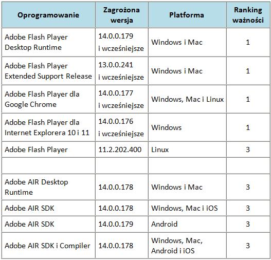 Ranking ważności poprawek udostępnionych we wrześniu przez Adobe