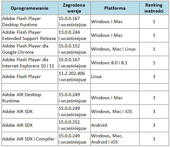 Ranking ważności poprawek udostępnionych w październiku przez Adobe