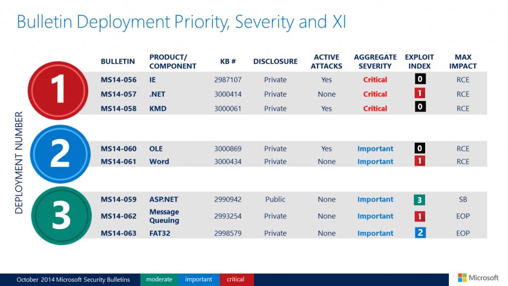 Biuletyny zabezpieczeń Microsoftu - październik 2014