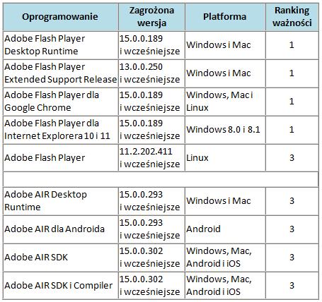 Ranking ważności poprawek udostępnionych w listopadzie przez Adobe