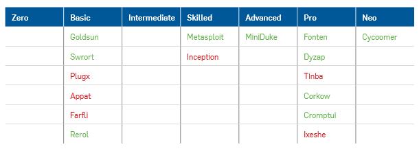 Grupy hakerskie podzielone według poziomu efektywności w modyfikacji kodu wirusów