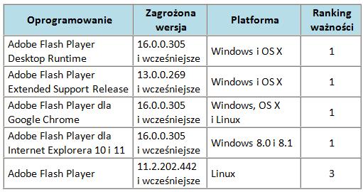 Ranking ważności poprawek udostępnionych przez Adobe - marzec, 2015