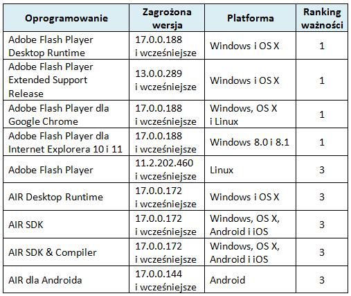 Ranking ważności aktualizacji udostępnionych przez Adobe
