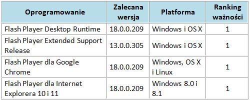 Ranking ważności poprawek dla Adobe Flash Playera