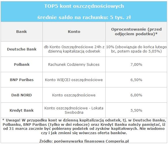 TOP5 kont oszczędnościowych