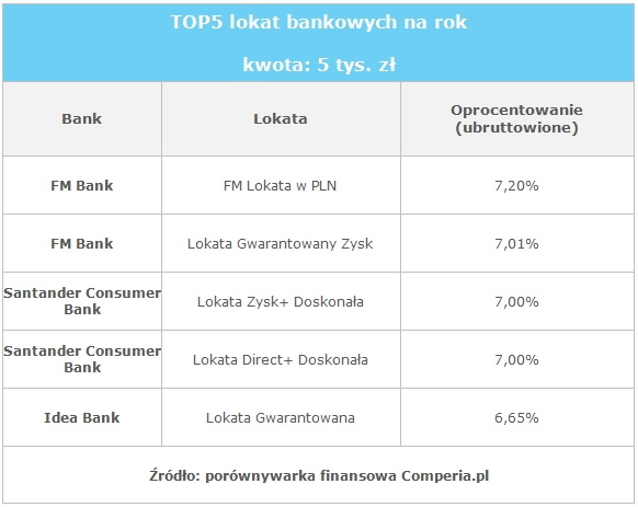 TOP5 lokat bankowych na rok