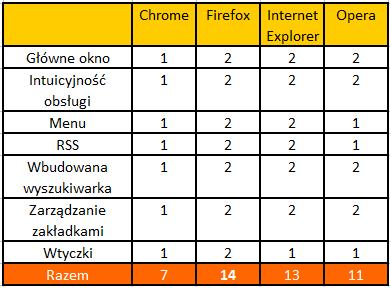 Ranking przeglądarek - użyteczność