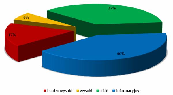 Statystyka wykrytych podatności w witrynach WWW należących do administracji publicznych według poziomu zagrożenia