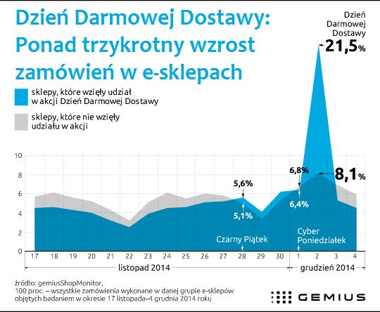 Dzień Darmowej Dostawy: ponad trzykrotny wzrost liczby zamówień