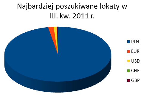 Najbardziej poszukiwane lokaty – III kwartał 2011