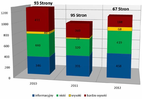 Liczbowy rozkład podatności przeskanowanych witryn z podziałem na istotność błędów w porównaniu z poprzednimi latami