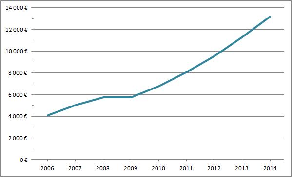 Dynamika wzrostu sprzedaży e-commerce B2C we Włoszech
