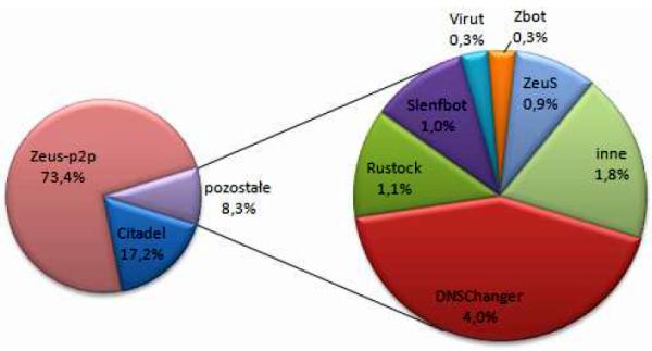 Zestawienie procentowe wykrytego oprogramowania typu malware w sieciach administracji państwowej w 2012 r.