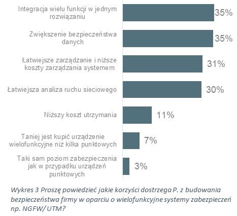 Korzyści z wykorzystania wielofunkcyjnych systemów zabezpieczeń
