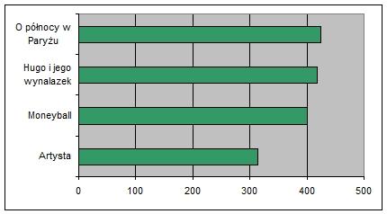 """Wykres 1. Najbardziej medialne filmy wśród nominowanych do Oscarów w kategorii """"najlepszy film"""" – styczeń 2012 (prasa, internet, RTV)"""