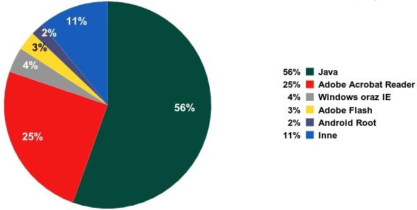 Aplikacje posiadające luki wykorzystywane przez exploity, III kwartał 2012 r.