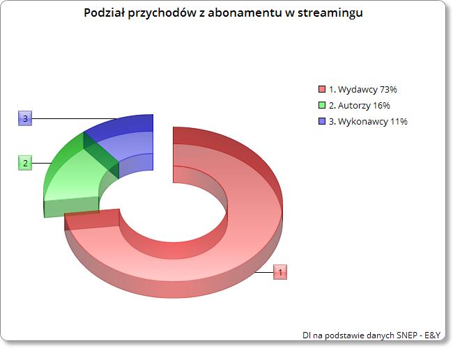 Wykres - podział przychodów ze streamingu