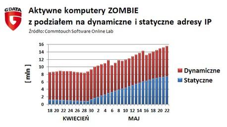 Aktywne komputery zombie