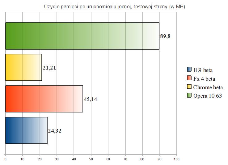 Ranking przeglądarek - użycie pamięci po uruchomieni jednej, testowej strony