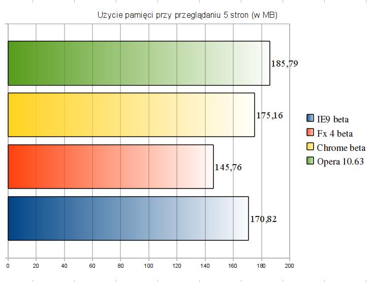 Ranking przeglądarek - użycie pamięci przy przeglądaniu 5 stron