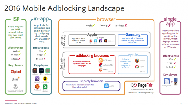 Mobilne Blokowanie - raport PageFair