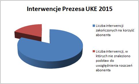 UKE - interwencje