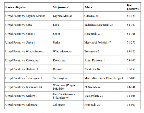 tabela/grafika
