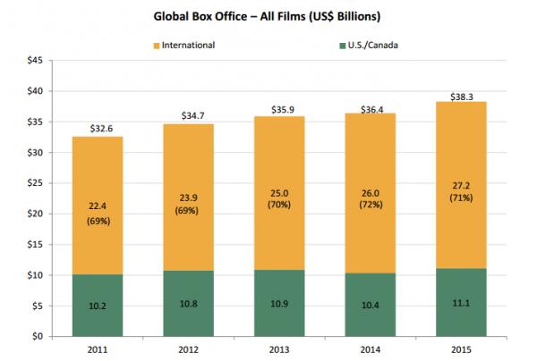 Przychody z kin na całym świecie