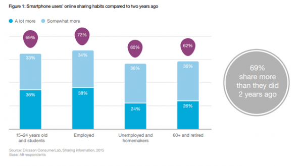 Ericsson ConsumerLab: Sharing Information - The rise of consumer influence